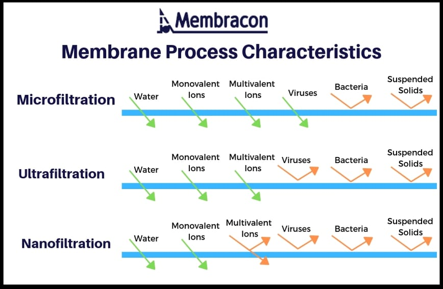 membrane characteristics | microfiltration ultrafiltration nanofiltration | Membracon | Wolverhampton West Midlands