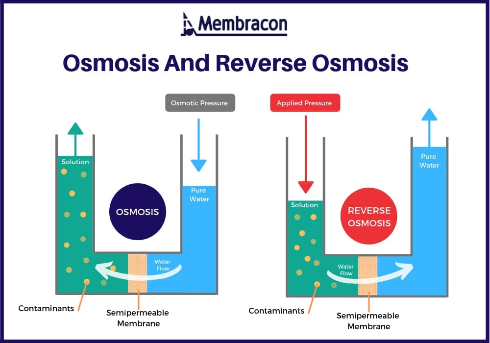 how-does-reverse-osmosis-work-wastewater-treatment-filtration-solutions-Membracon-Wolverhampton-west midlands