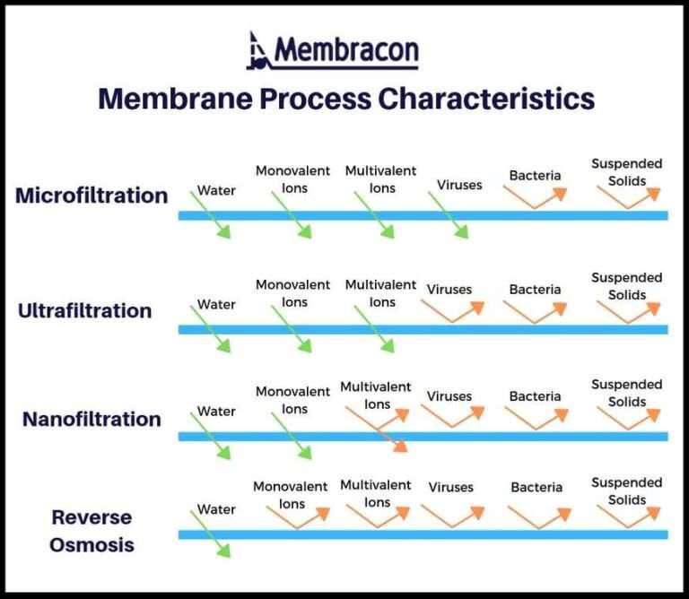 Membrane process characteristics reverse osmois nanofiltration ultrafiltration