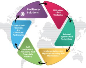 Resiliency Solutions Infographic white bg